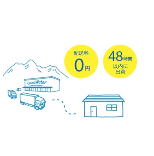 コスモウォーターなら配送料0円! 48時間以内に出荷! 3つの採水地で毎日採水しているので、お届けするのはいつもおいしい汲みたて天然水です。
