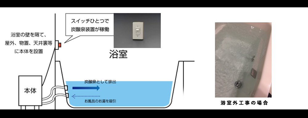浴室の壁を隔て、屋外、物置、天井裏等に本体を設置。 スイッチひとつで炭酸泉装置が稼働。 ダブルノズルで、お風呂のお湯を吸引し、炭酸泉として再び浴槽内に排出します。